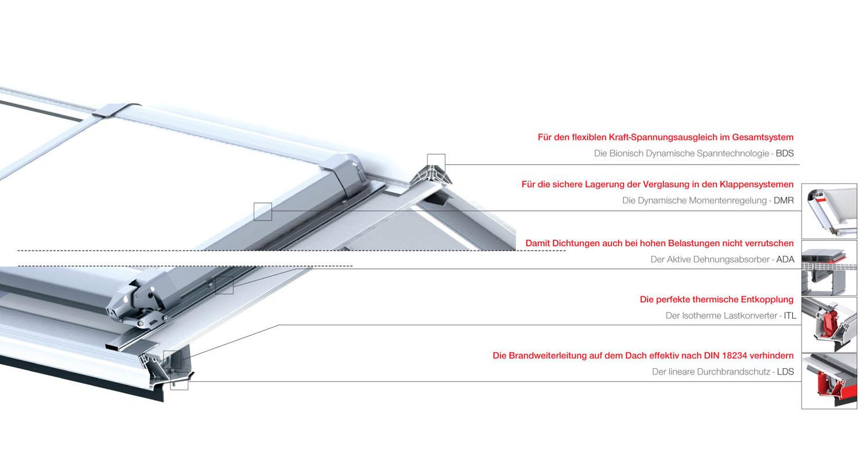 Technische Details | LAMILUX Heinrich Strunz Group